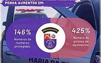 Em 5 meses, Patrulha Maria da Penha aumenta em 425% o números de prisões envolvendo violência doméstica